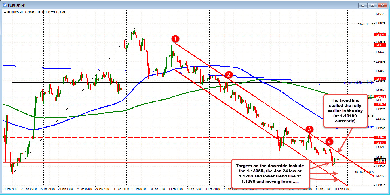 EURUSD's trend remains more bearish below the trend line (makes sense)