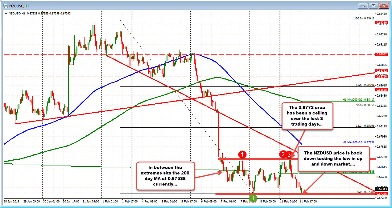 NZDUSD moves up and down around the 200 day MA
