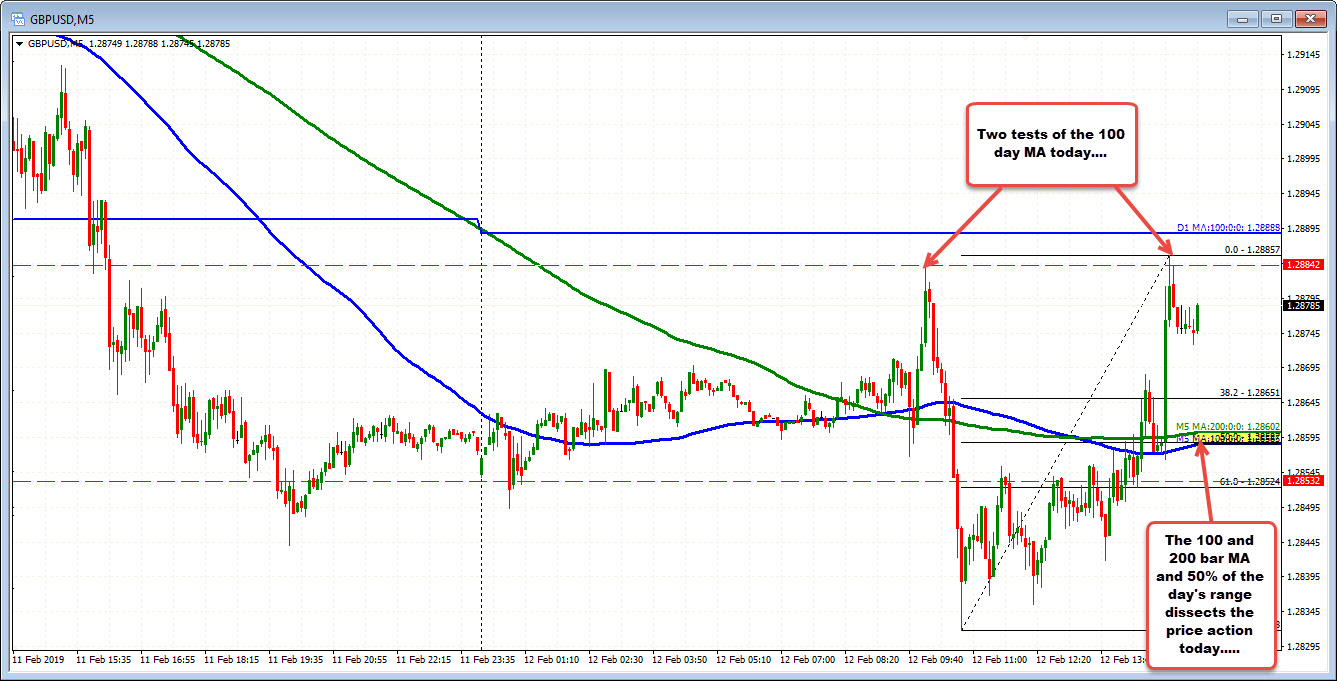The 100 and 200 bar MA on the 5-minute chart dissects the price action iin the GBPUSD today.