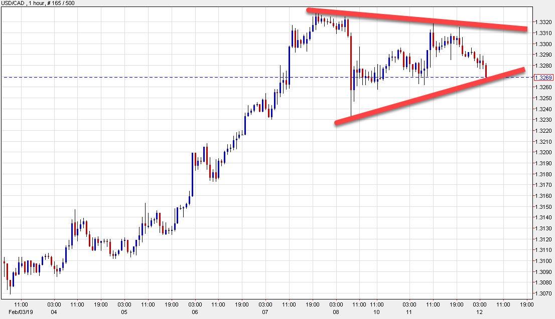 USD/CAD down 31 pips