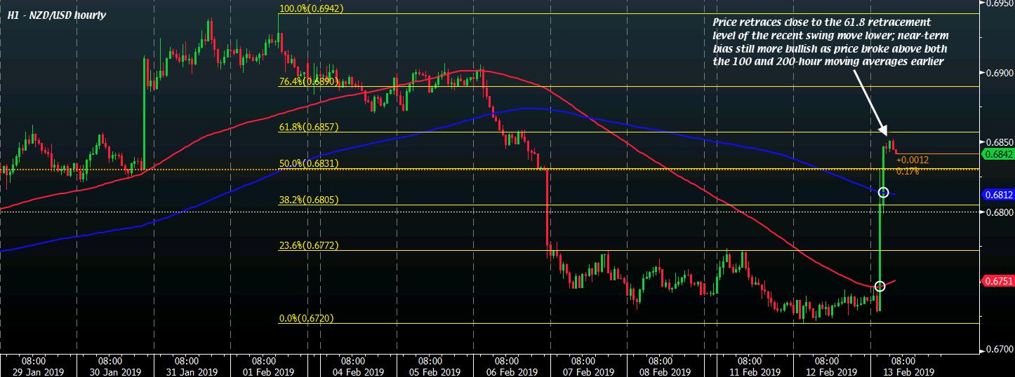 NZD/USD H1 13-02