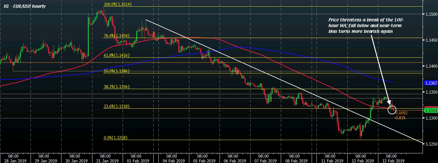 EUR/USD H1 13-02