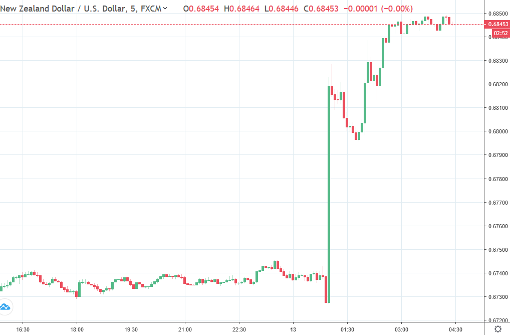 Forexlive Asia Fx News Wrap Nzd Jumps