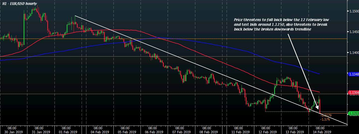 EUR/USD H1 14-02