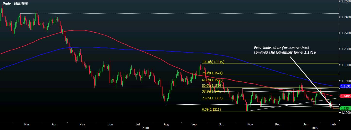 EUR/USD D1 14-02