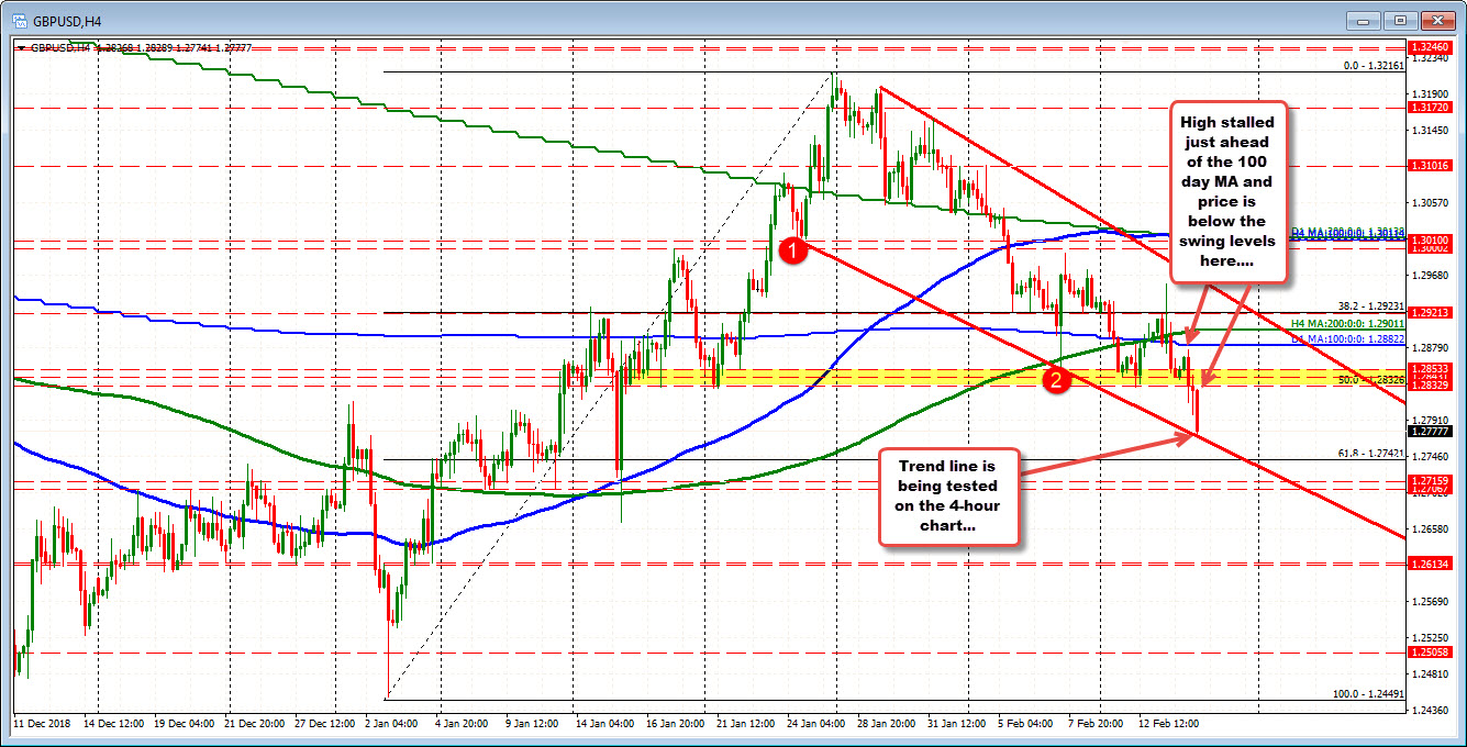 The GBPUSD is testing trend line on the 4-hour chart