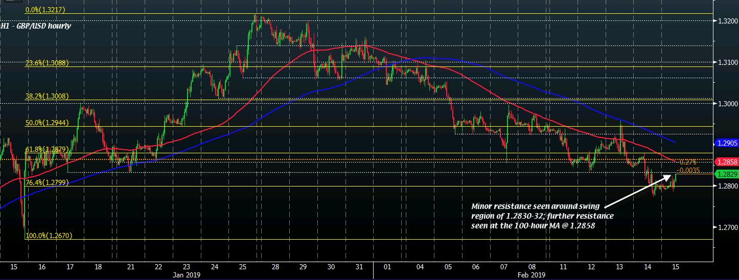 GBP/USD H1 15-02