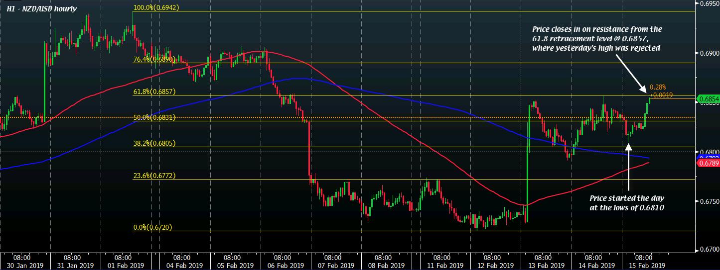 NZD/USD H1 15-02