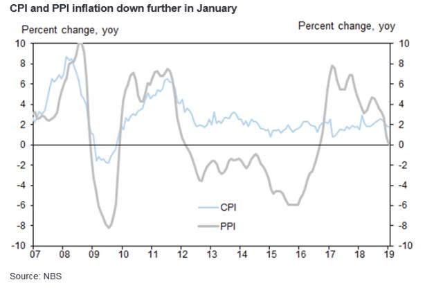 Goldman Sachs chart of China inflation CPI and PPI