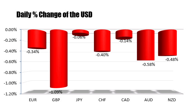 Other currencies following...