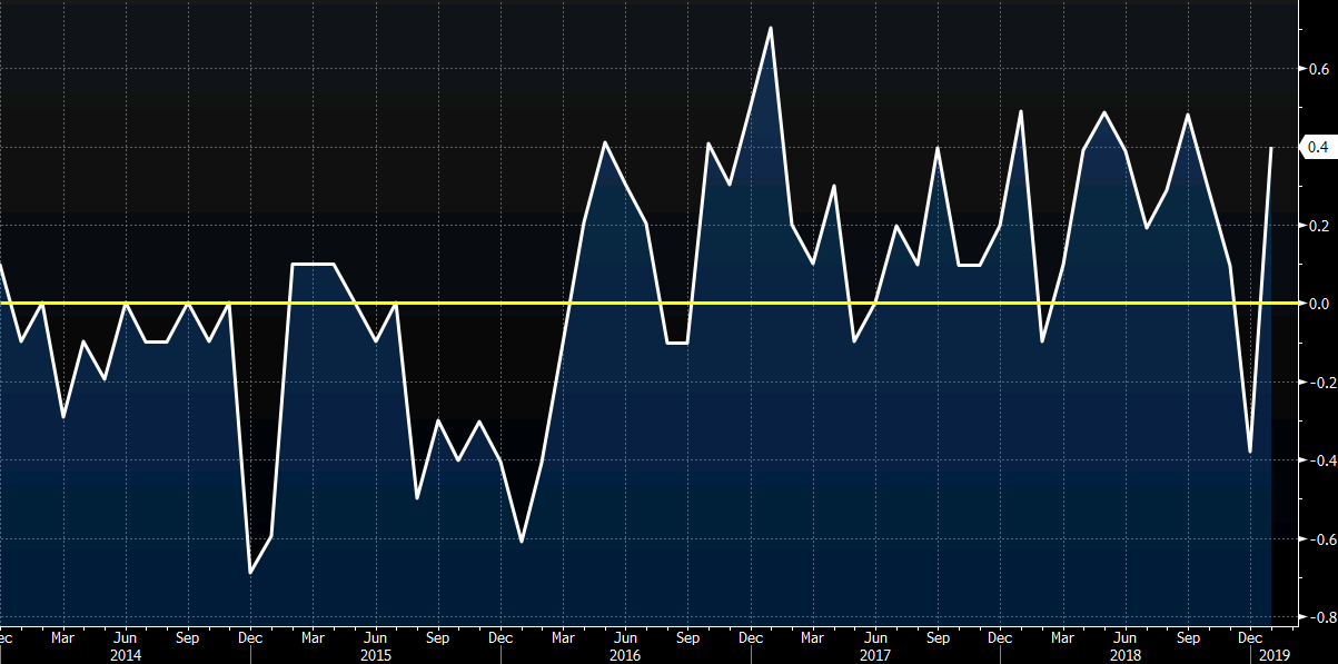 Germany January PPI +0.4% vs -0.1% m/m expected