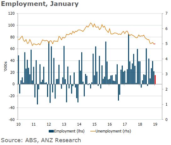 The Labour market report from AustraliaThursday 21 February 2019