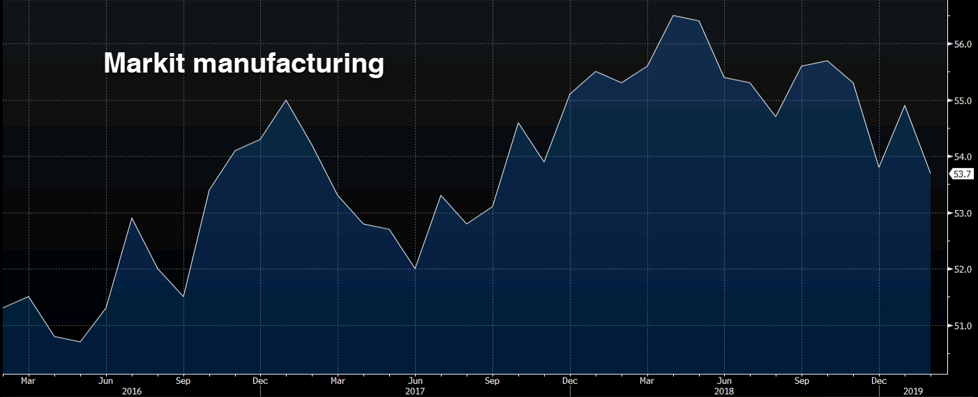 Markit manufacturing chart