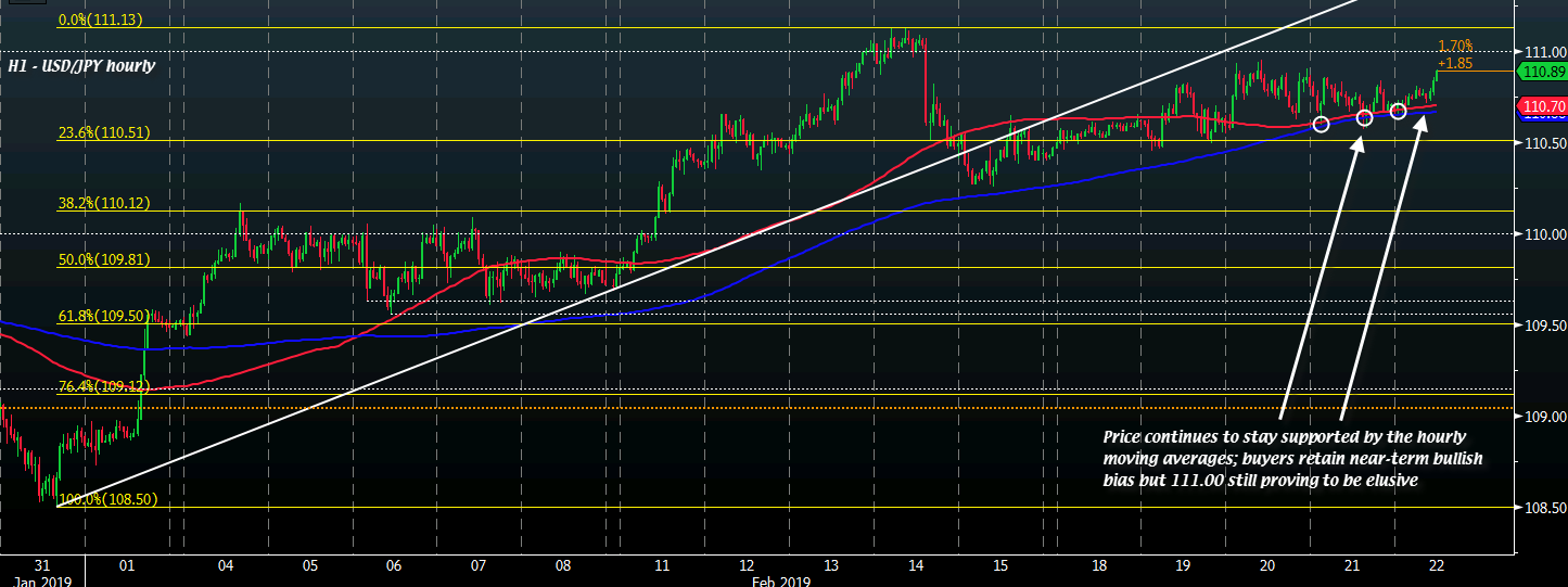 USD/JPY H1 22-02