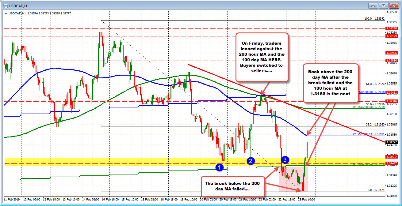 USDCAD trades ot new session highs as crude oil falls