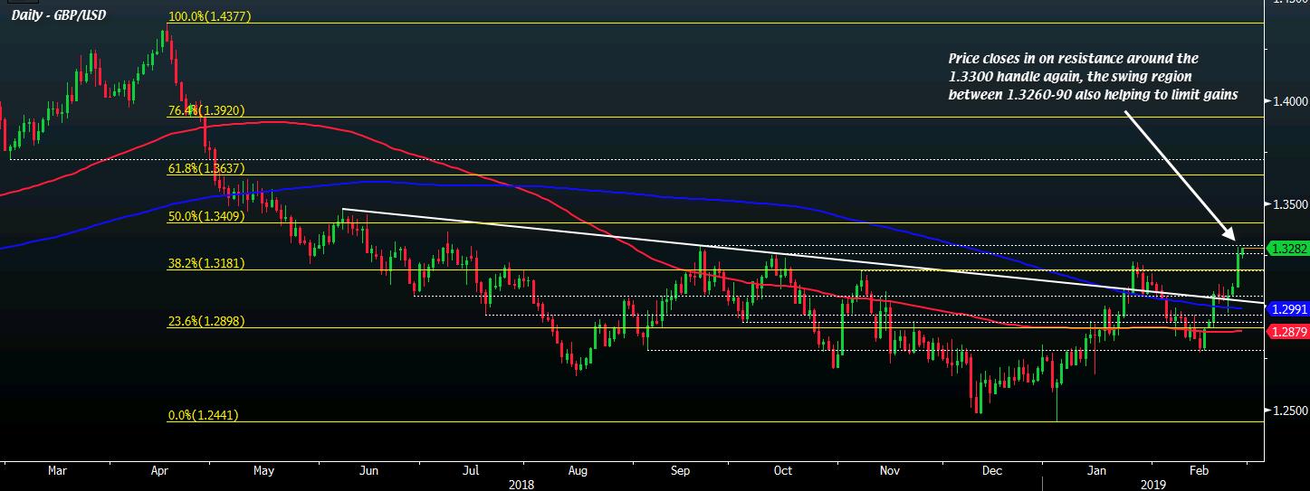 GBP/USD D1 27-02