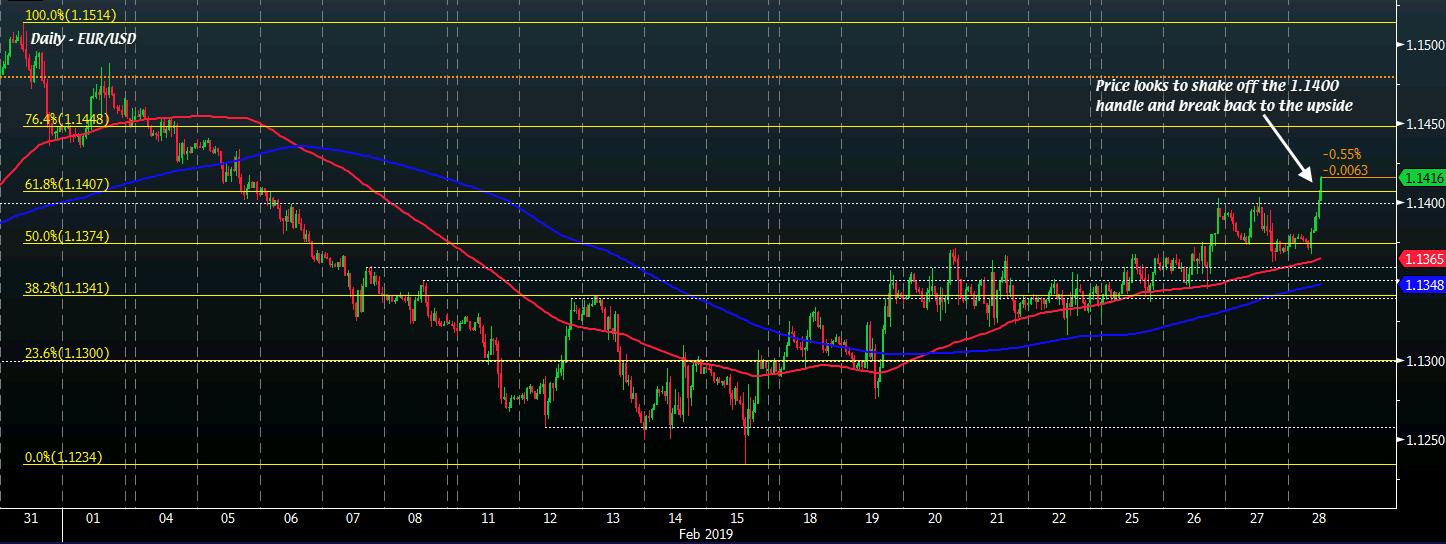 EUR/USD H1 28-02