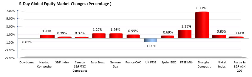 Глобални фондови пазари