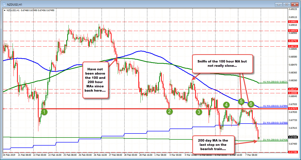 The NZDUSD is testing the 200 day MA.  Can it hold?