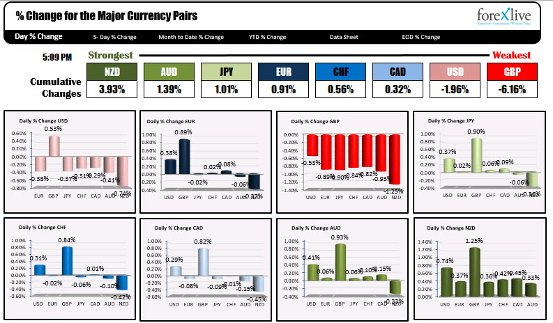 The % changes of the major currency pairs.