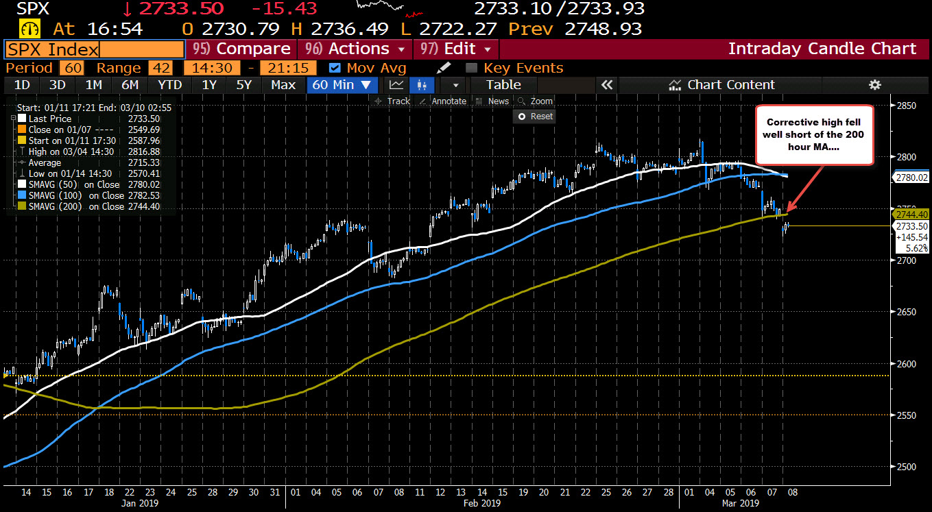 S&P index remains well below the 200 hour MA at 2744