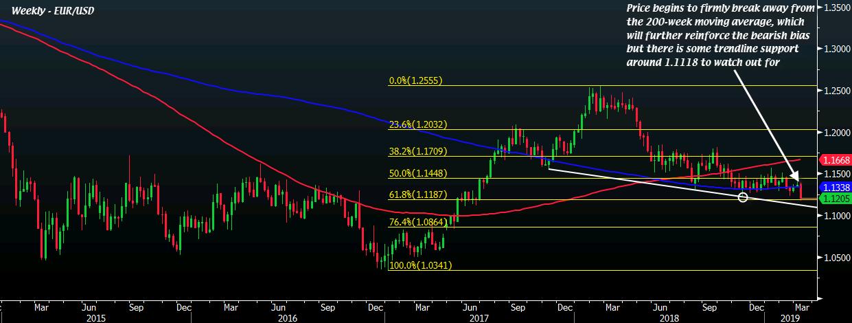 EUR/USD W1 08-03