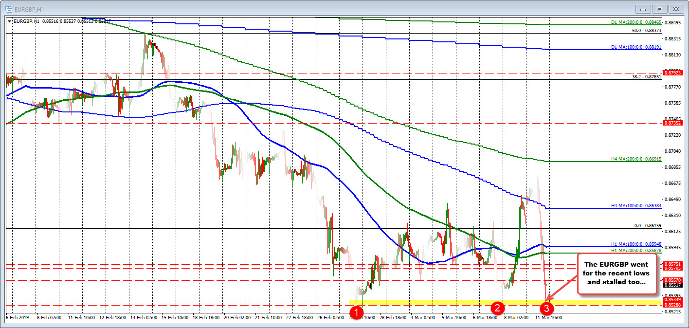 EURGBP moves to the double bottom