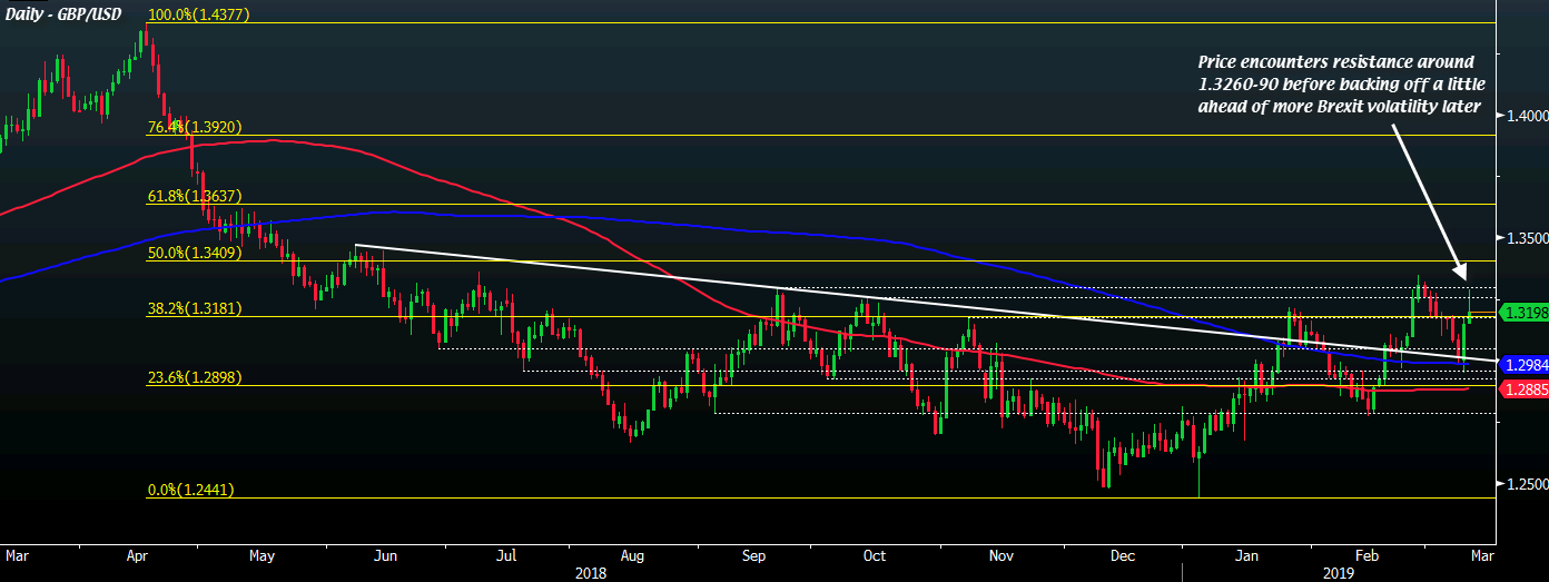 GBP/USD D1 12-03