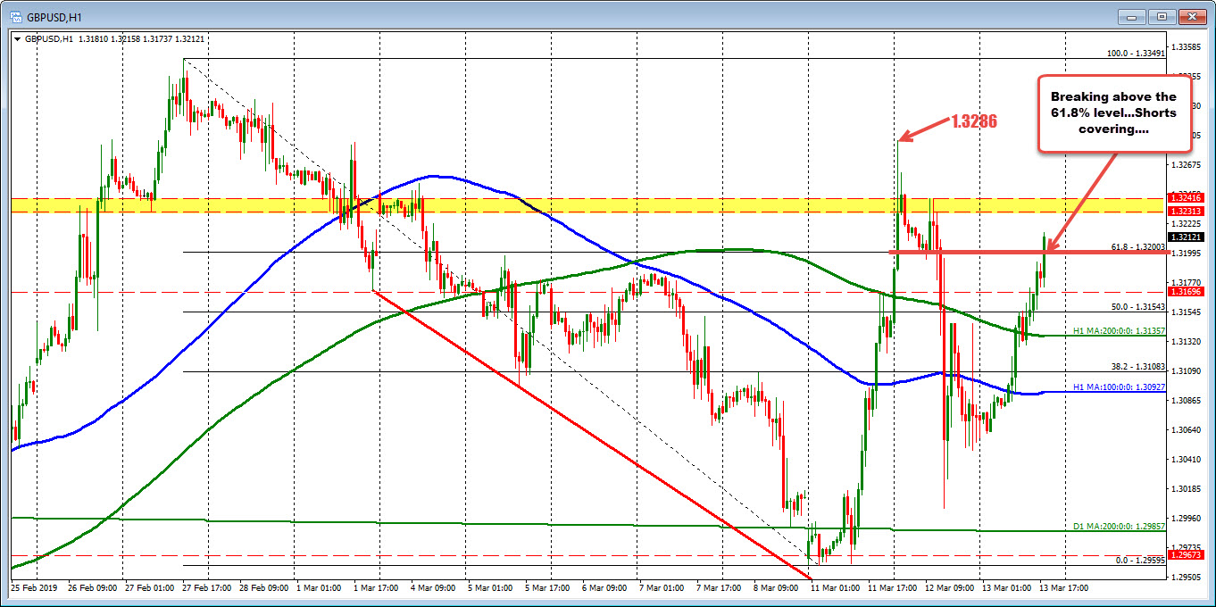 The GBPUSD tests the 61.8 and the 1.3200 level (I mean squeezes above).