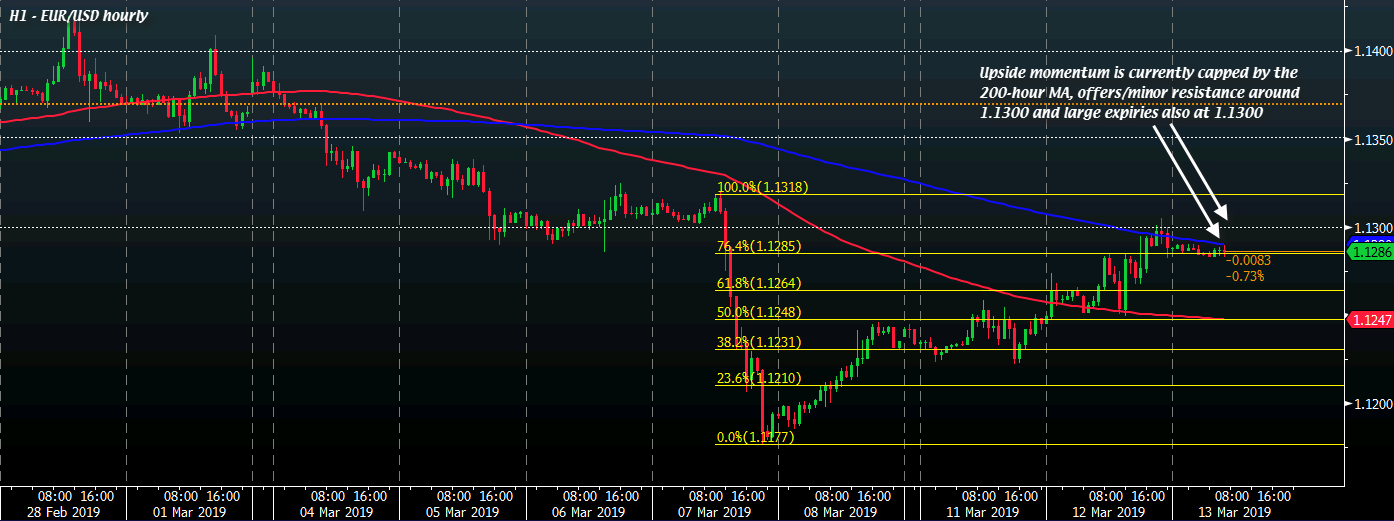 Eur Usd Languishes Just Under The 1 13 Handle What Is