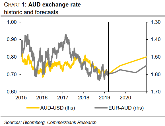 CommerzBank on the AUD forecast