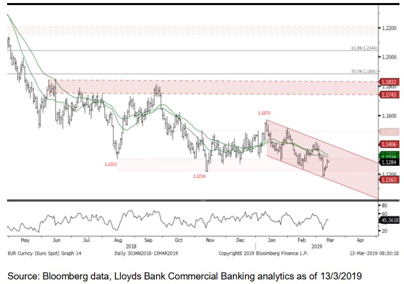 Eur Usd Chart Targeting 1 14