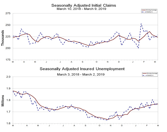 The trends in US employment claims