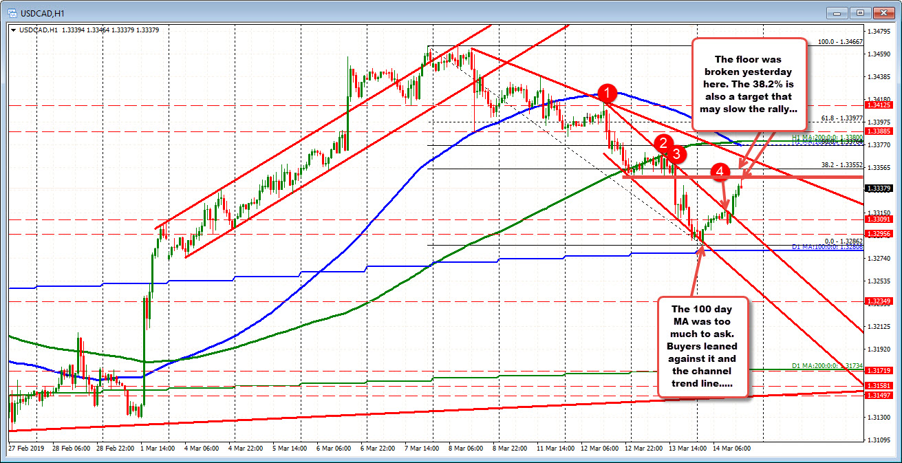 USDCAD running into some overhead resistance after bounce off the 100 day MA