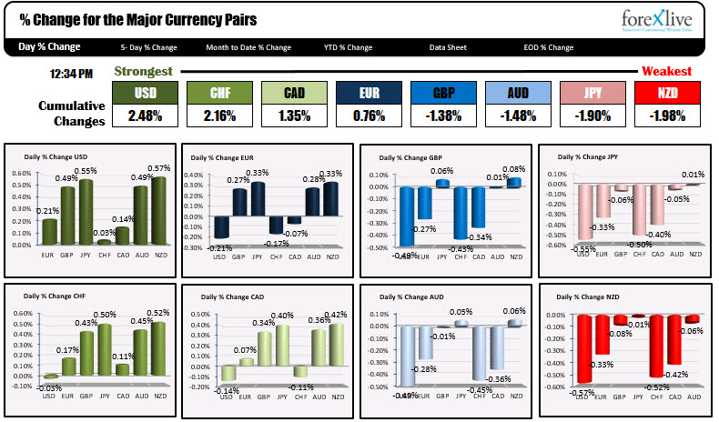 The USD is the strongest. The NZD is the weakest.