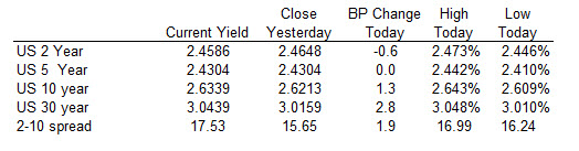 US yields are steepening the yield curve today