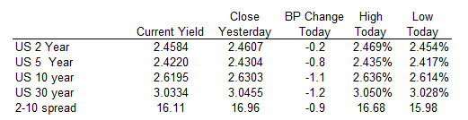 US yields are marginally lower