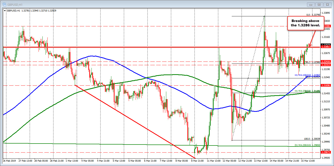 GBPUSD moves above the 1.3286 ceiling area (over the last 24 hours)