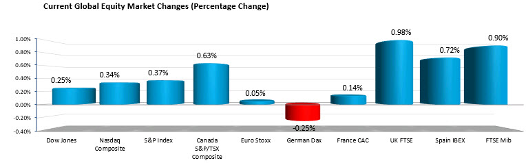 The % changes of the major US and European stock indices.