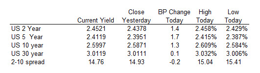 The US yields moved higher today.