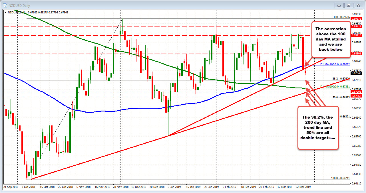 NZDUSD is below the 100 day MA