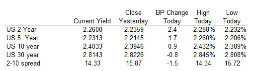 US yields were mixed today with the shorter and moving higher in the longer end steady or down