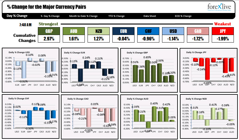 The USD is mostly lower. THe GBP is the strongest.