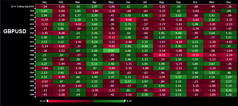 сезонни тенденции при GBP/USD