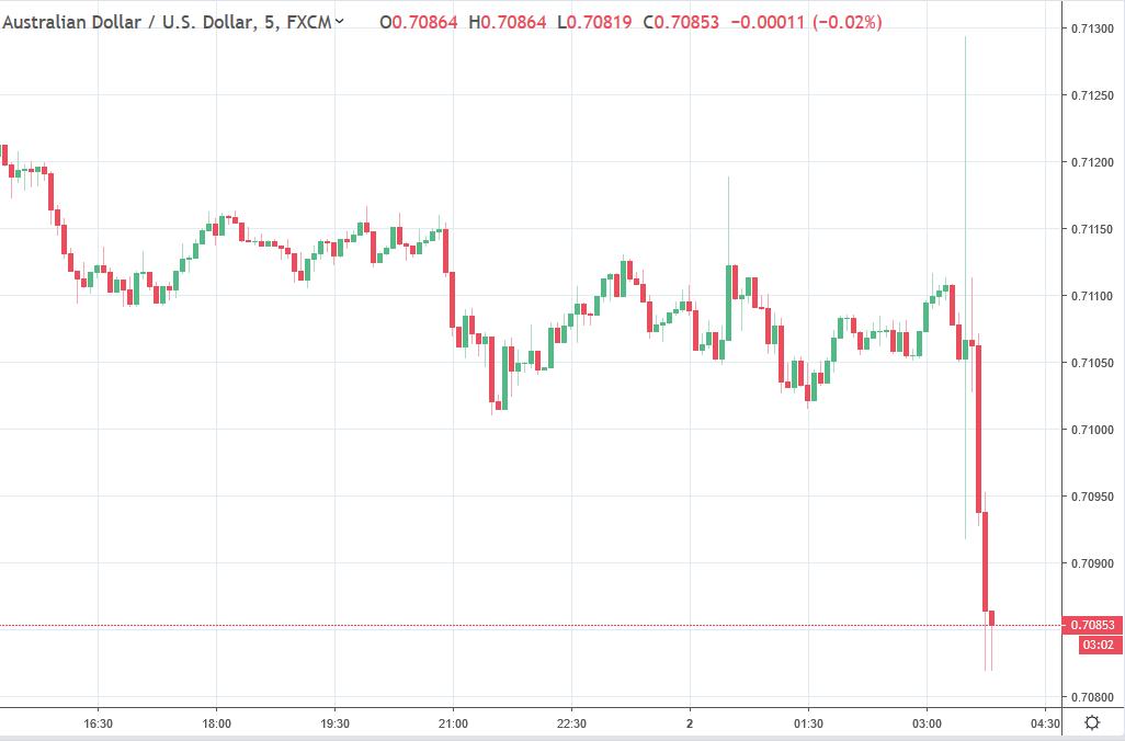 AUD/USD well under 0.7090