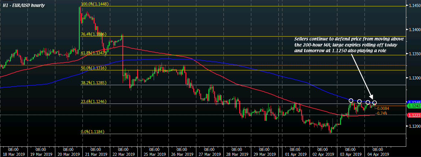 EUR/USD H1 04-04