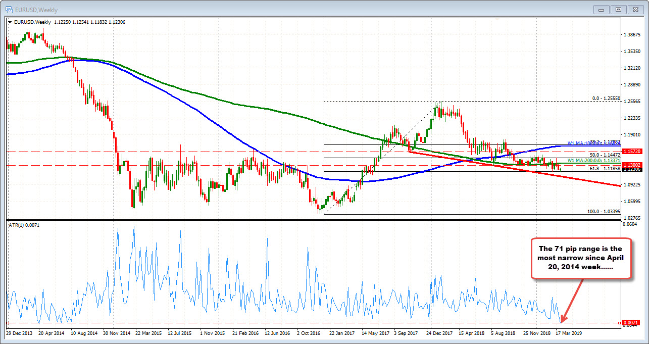 EURUSD remains between the 100 and 200 hour MA