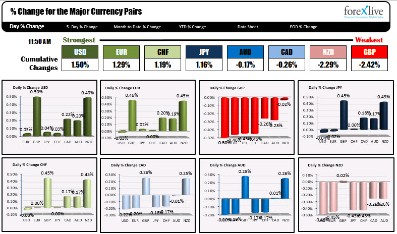 The USD  is the weakest while the GBP is the strongest