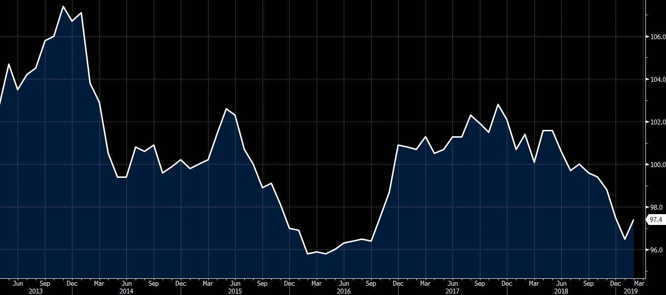 Japan February preliminary leading indicator index 97 4 vs 97 2 expected