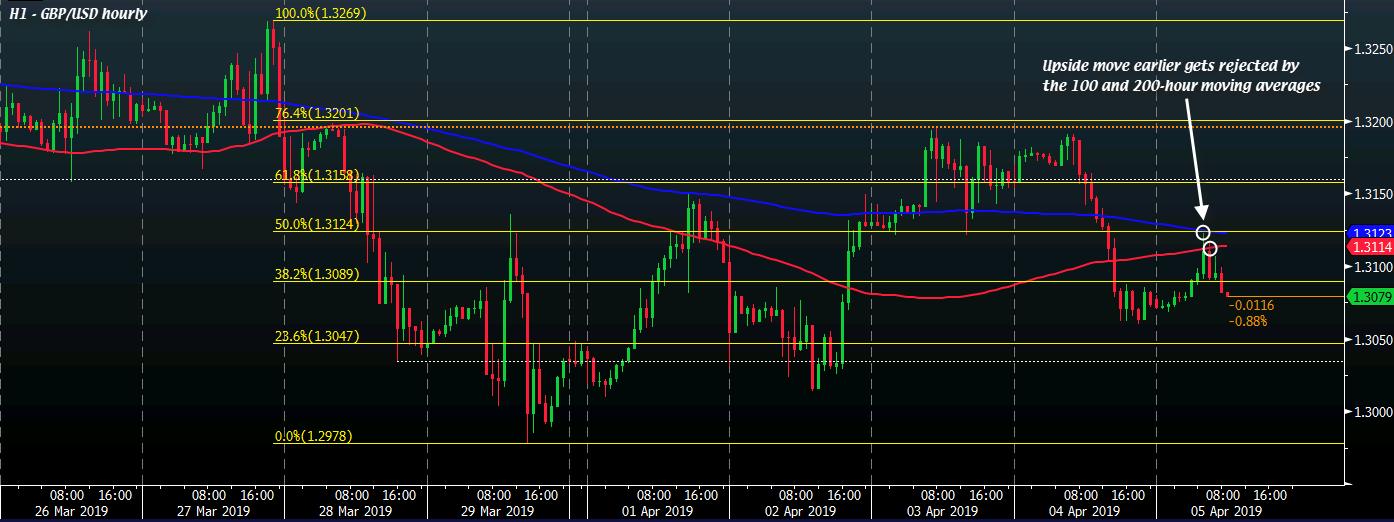 GBP/USD H1 05-04